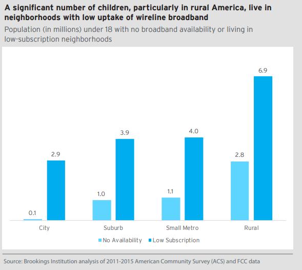 Homework Gap, Digital parity,