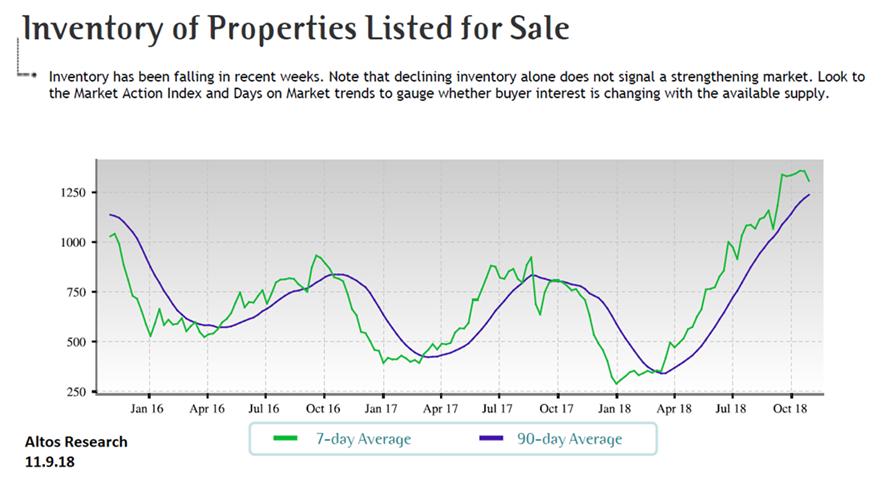 PRMI, housing market, housing inventory, properties listed for sale, PNW housing market