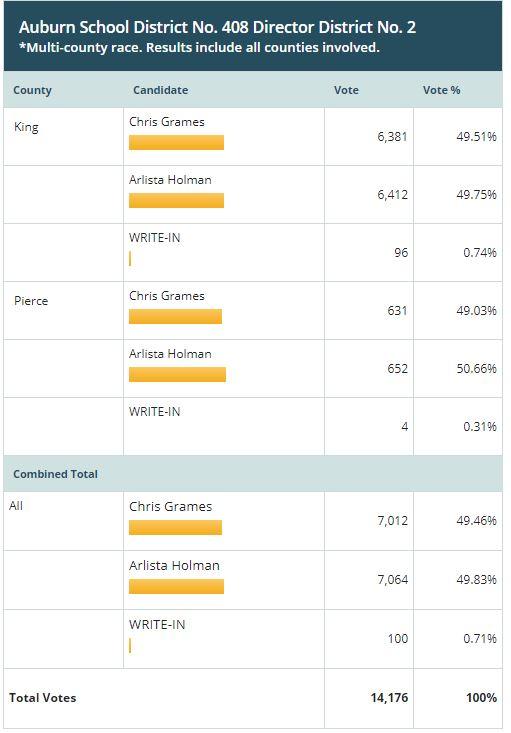 vote 2019, auburn election results, oddfellas, election night, arlista holman, chris grames, asd, asd school board,