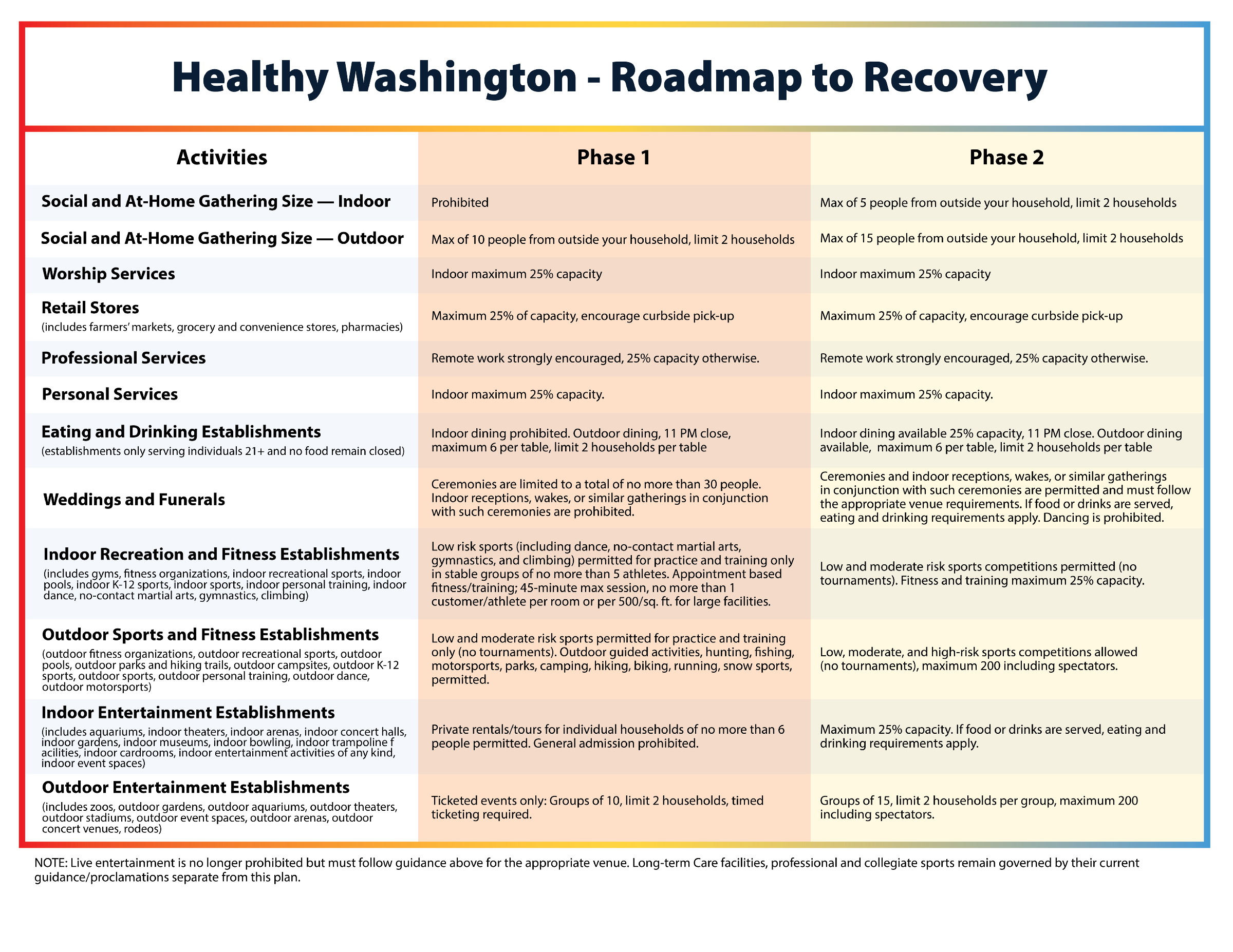 washington phased reopening, road to recovery map, washington road to recovery, inslee covid-19, covid-19 restrictions, inslee restrictions, covid-19 lockdown