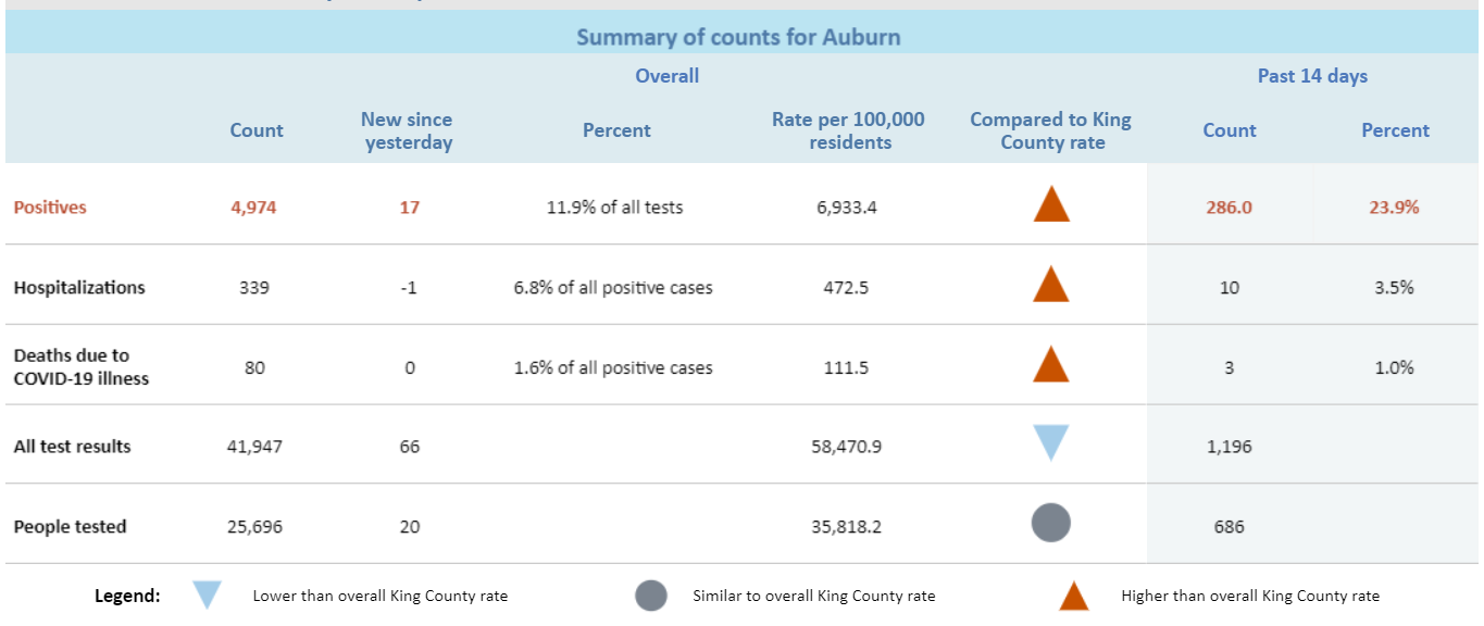 chart of COVID-19 data for the city of auburn provided by public health seattle-king county,