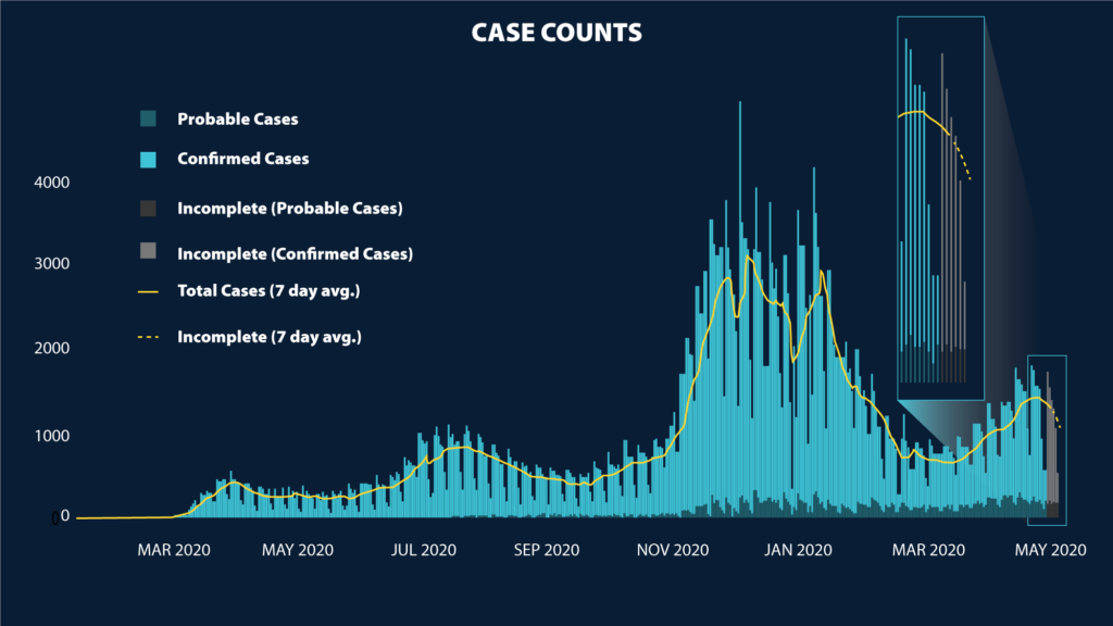 a graph of Washingotn State COVID-19 case counts