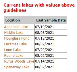 a graph showing current lakes with algal blooms as of August 9